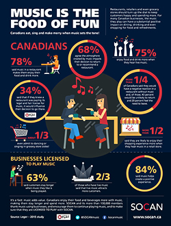 SOCAN Food Music Survey Infographic_2015_EN_small